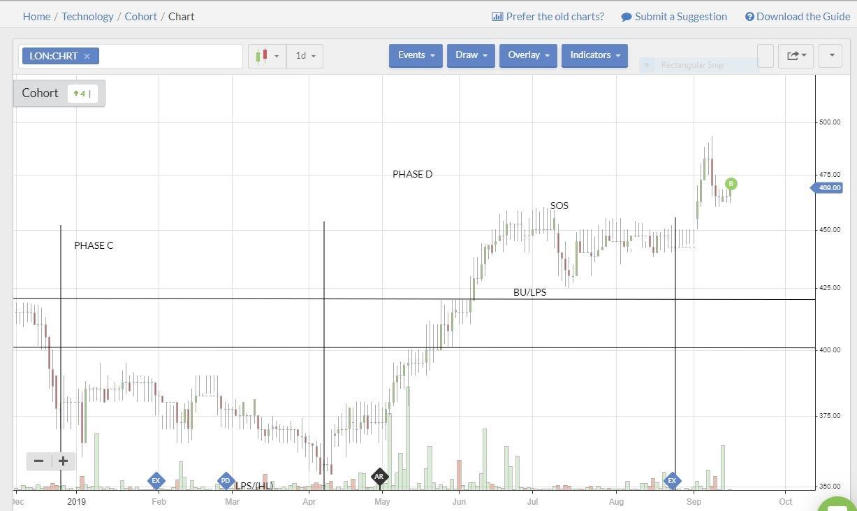 5d7f536ebeb69CHRT_daily_chart_160919.JPG