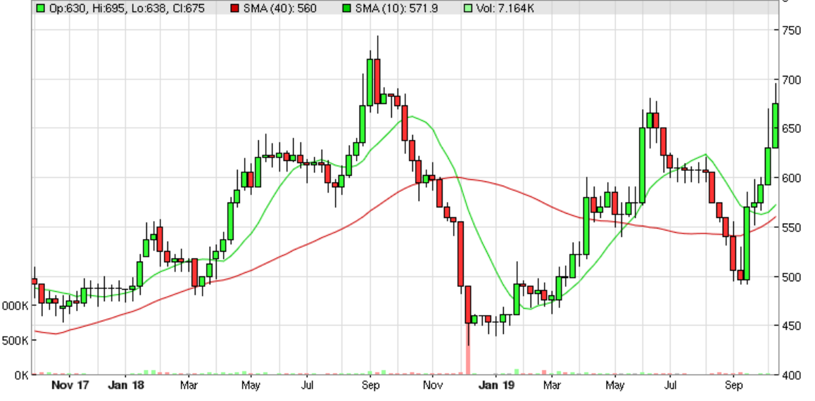 5da57261e7e98MUR_chart.PNG