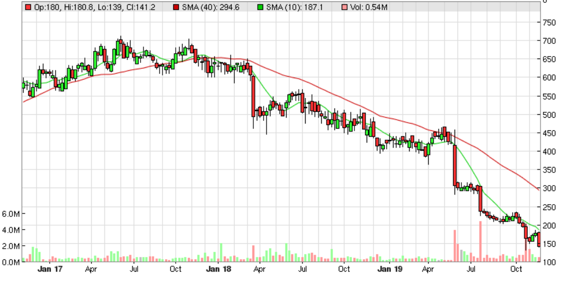 5ddcebcf3f39dDLAR_chart.PNG