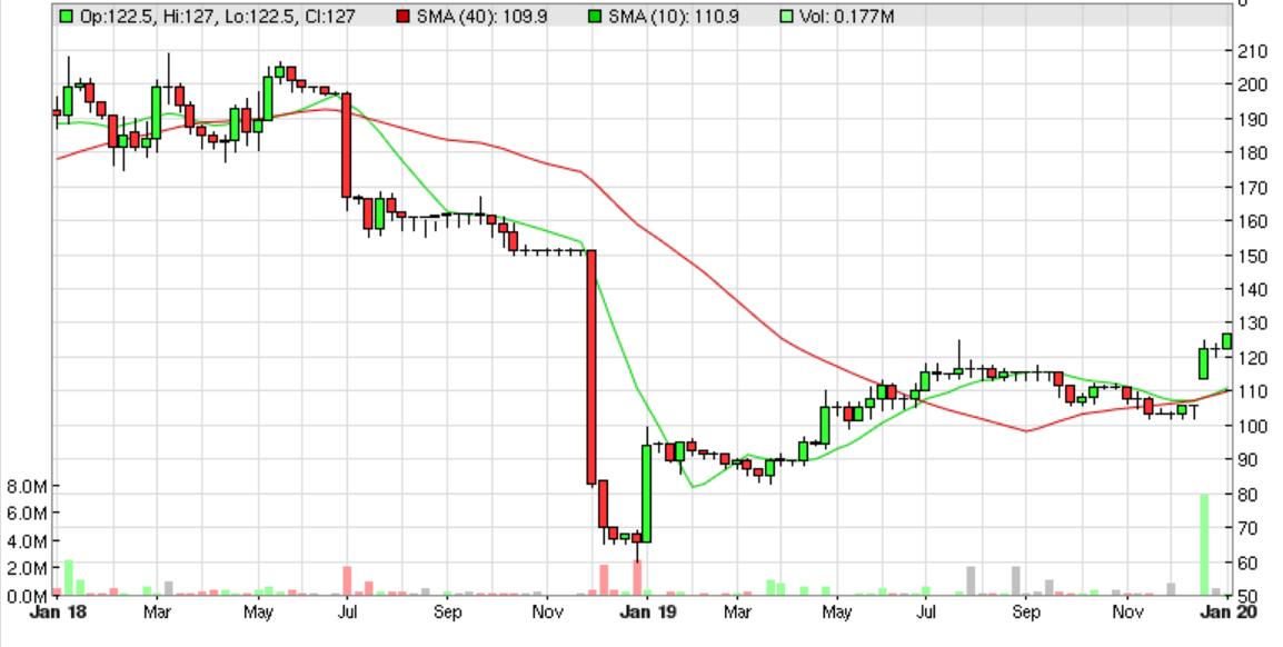 5e1340e41e4bfGHT_chart.PNG