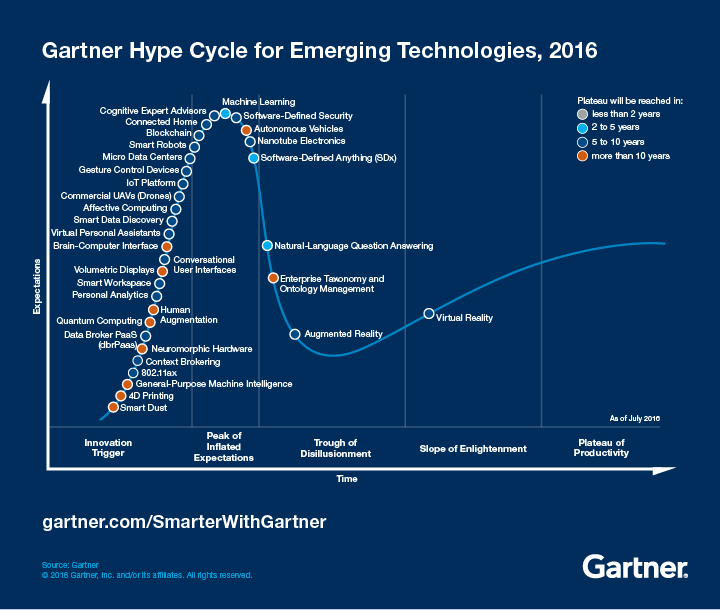 Emerging-Technology-Hype-Cycle-for-2016_