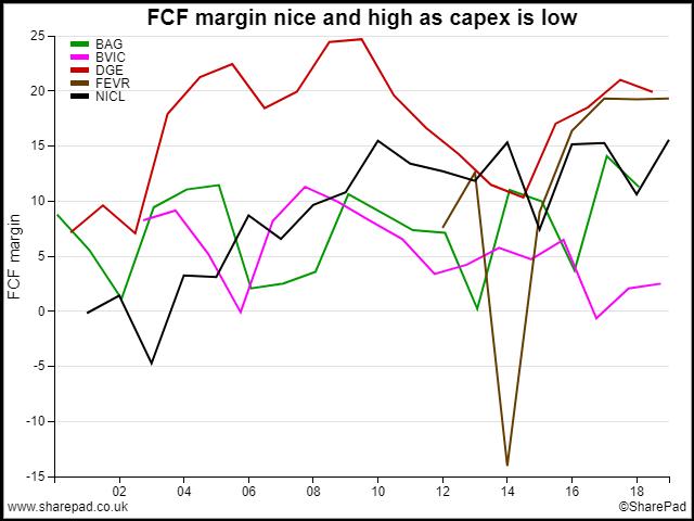 FCF Margin of Peers