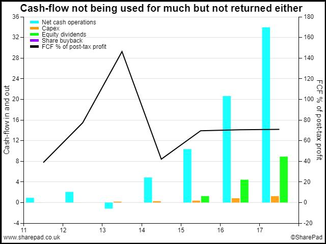 Cash flow uses