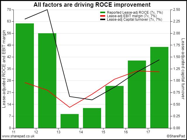 ROCE Dupont Analysis