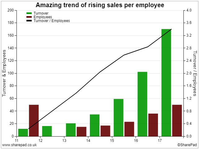 Sales per Employee