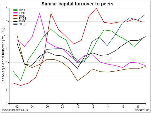 Peer-group capital turnover