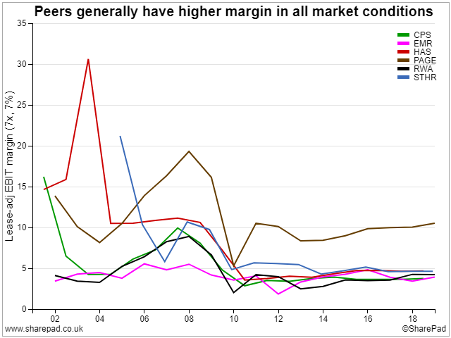 Peer-group margins