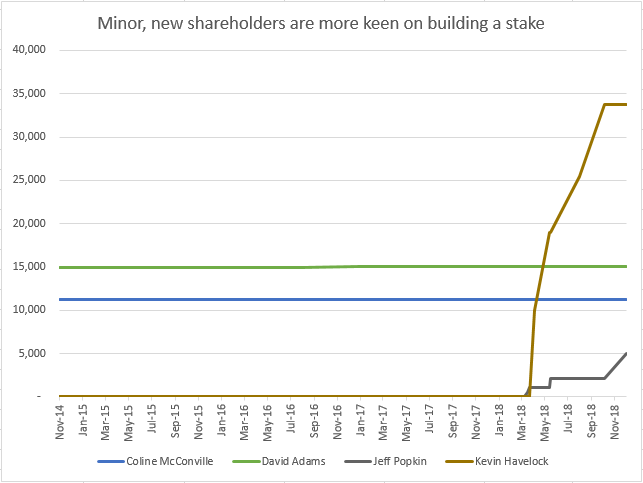 Minor Shareholders