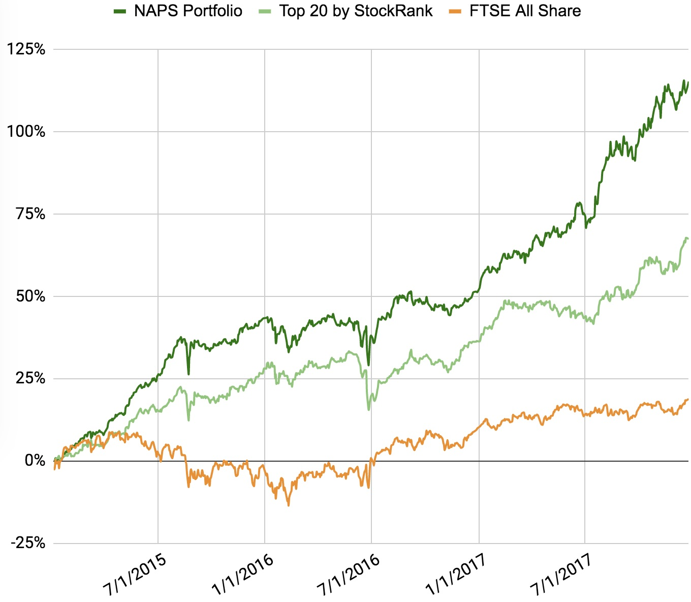 NAPS_-_Performance_Charts_MASTER_-_All_Y