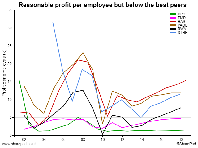 Peer-group profit per employee