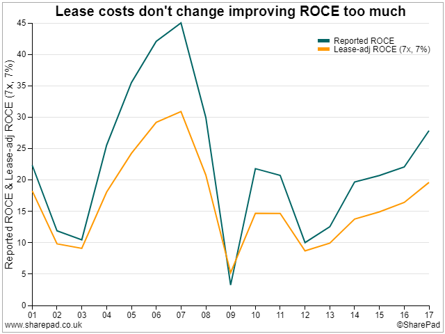 ROCE Lease-adjusted