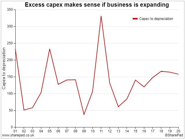 Capex to Depreciation