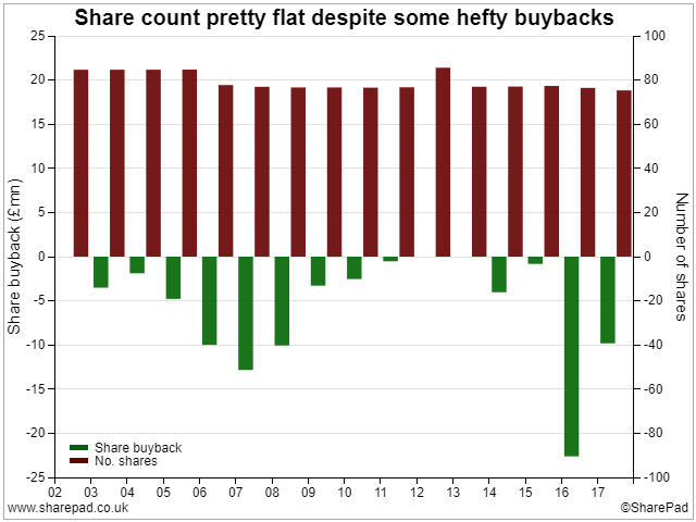 Share Buybacks