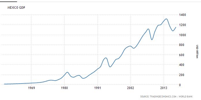 Economic: Mexico GDP