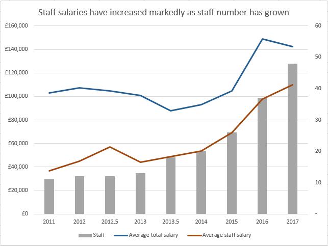 Staff Salaries