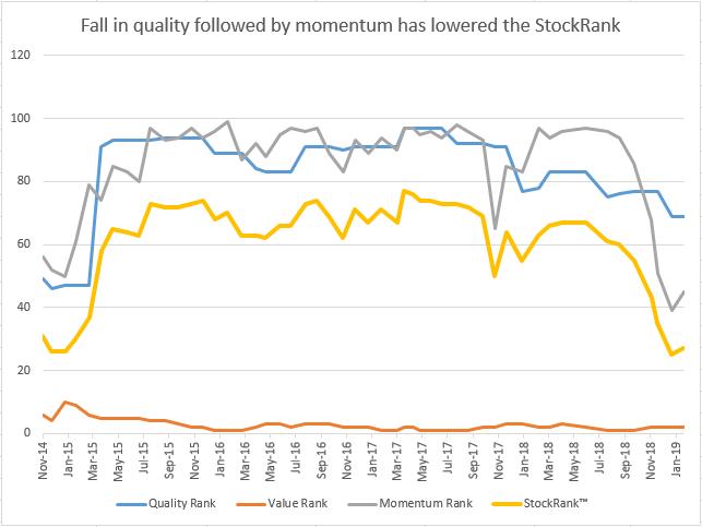 Stock Ranks