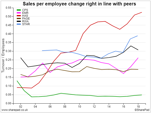 Peer-group sales per employee