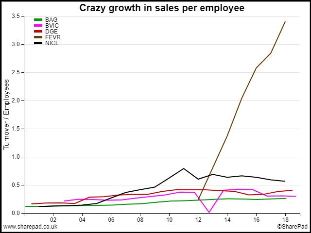 Sales per Employee of Peers